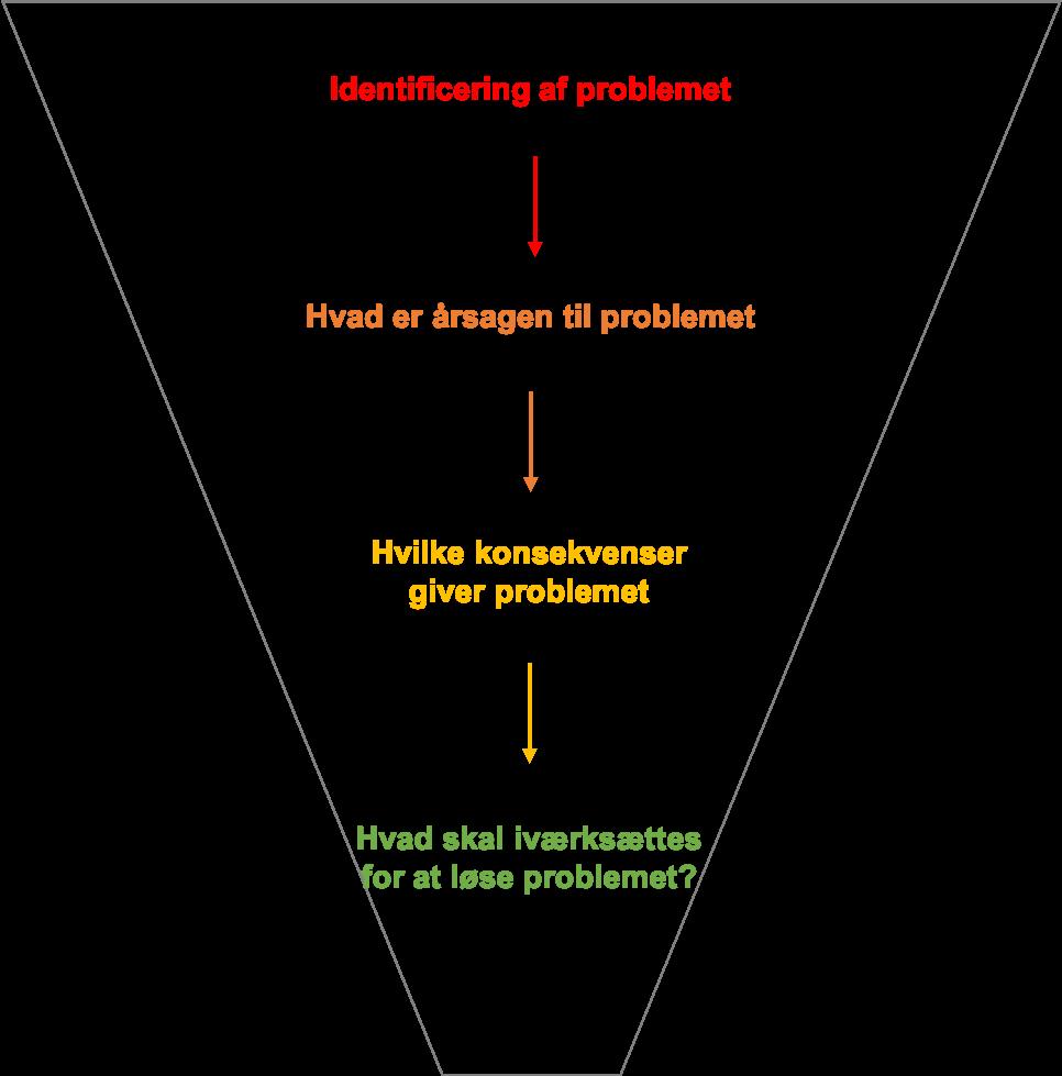 Rådgning og Facilitering process