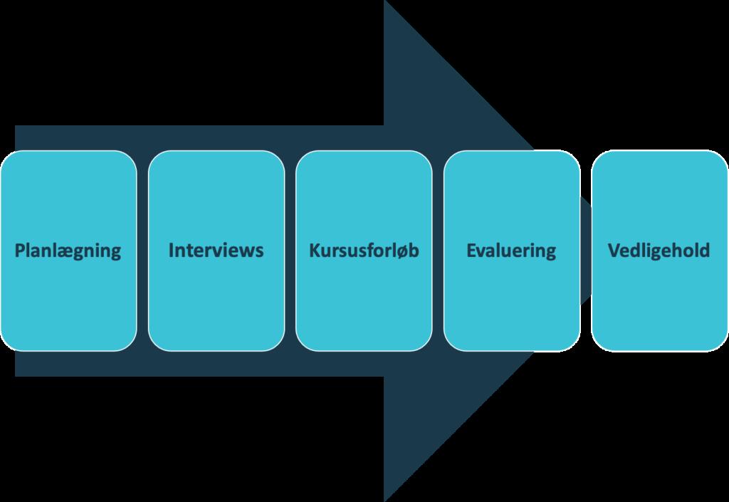 virksomhedstilpasset kurser proces forløb